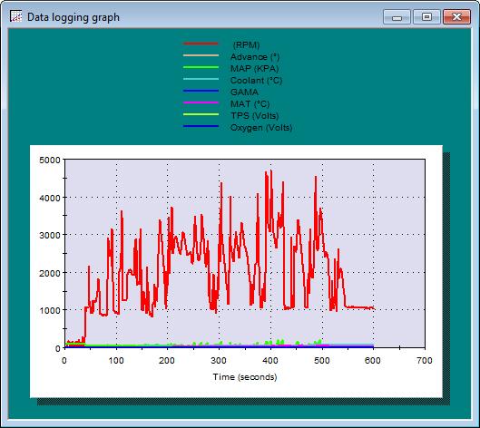 Line Chart Data Logger : Speed wiz data logging graph